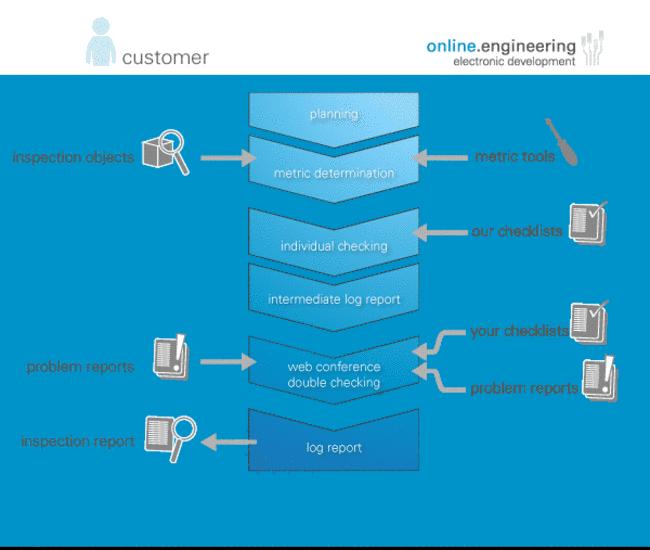 customer_process_EN